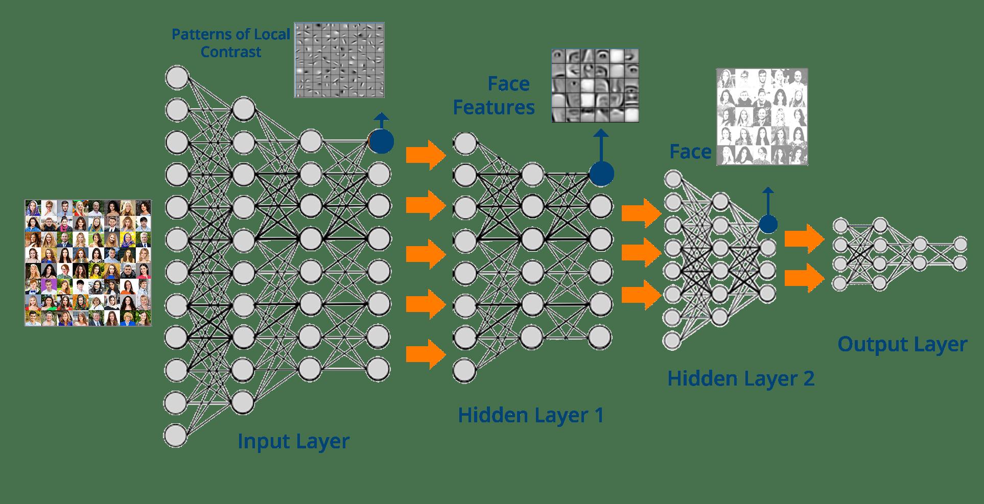 Deep Convolutional Neural Networks Design Patterns