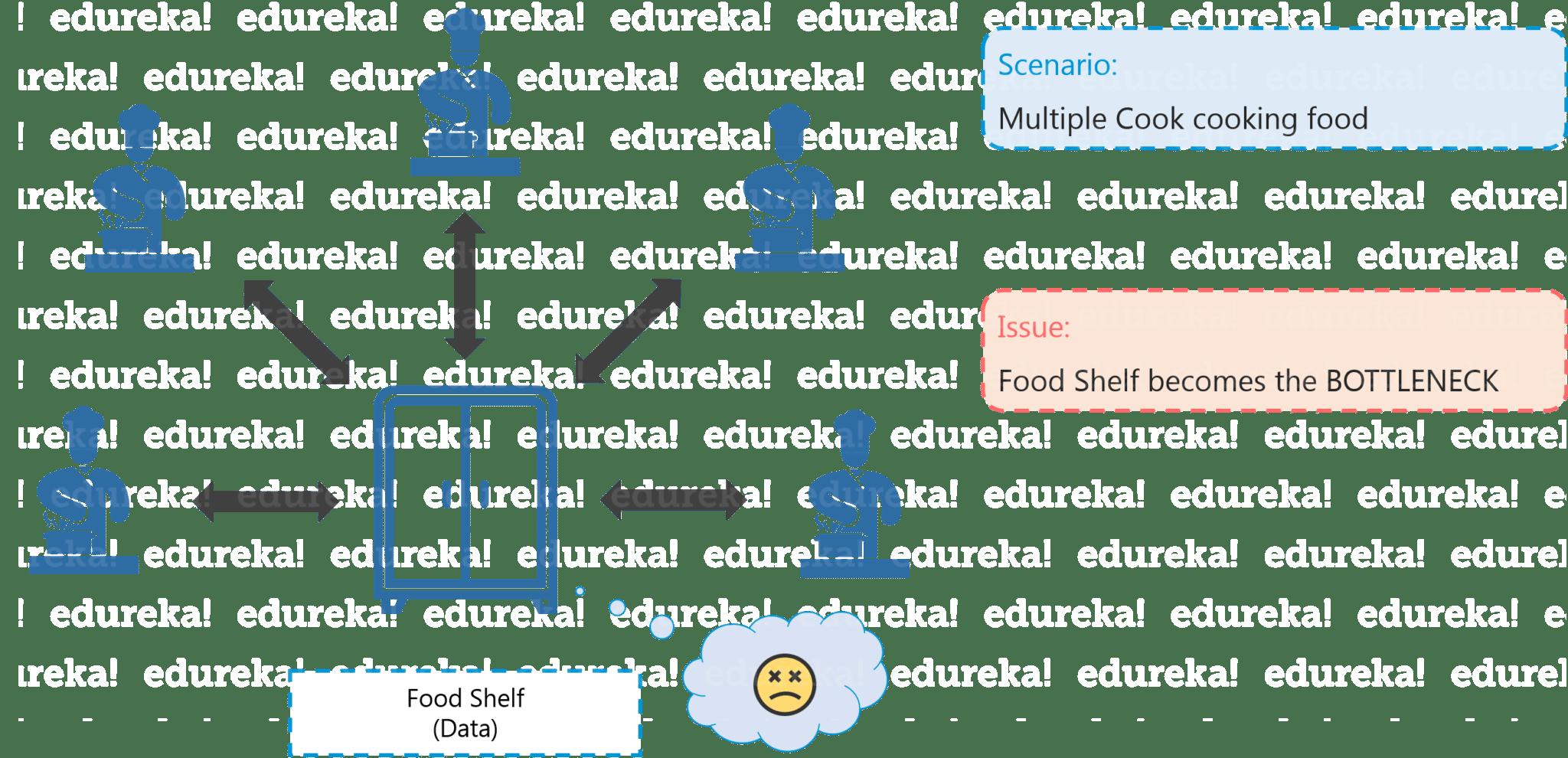 Distributed Chef - Hadoop Tutorial - Edureka