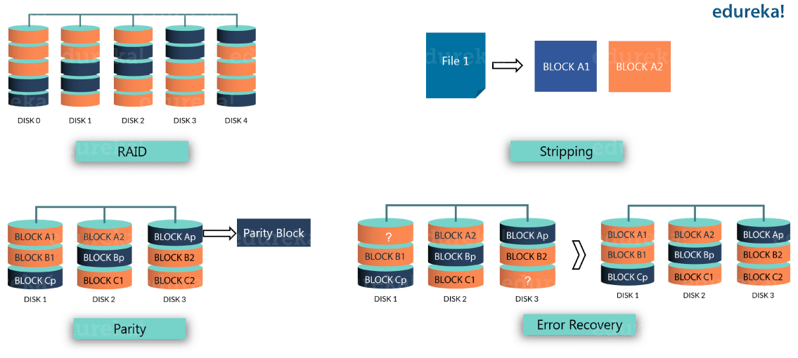 Erasure Encoding - Hadoop 3 - Edureka