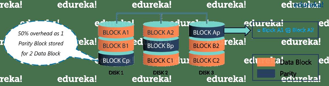 Erasure Encoding Overhead - Hadoop 3- Edureka