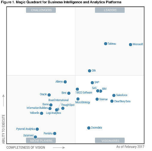 Gartner Magic Quadrant - Tableau Vs QlikView - Edureka