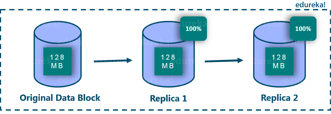 HDFS Replication Overhead - Hadoop 3 - Edureka
