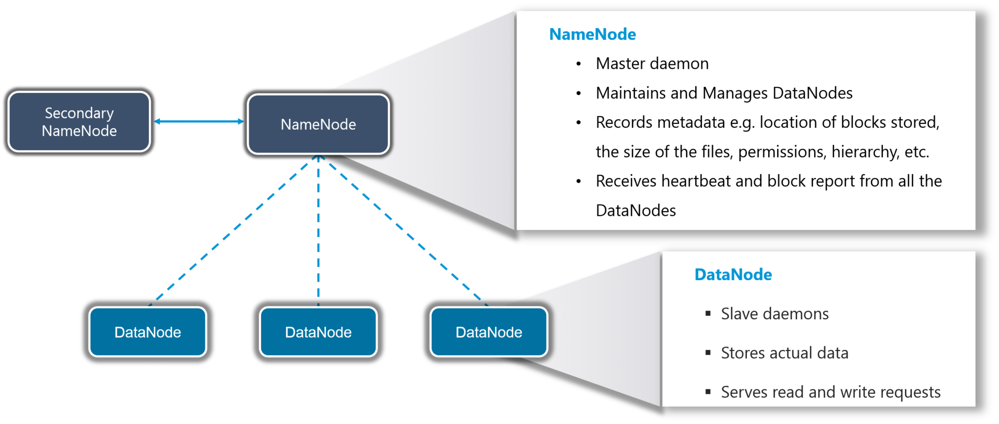HDFS - What is Hadoop - Edureka