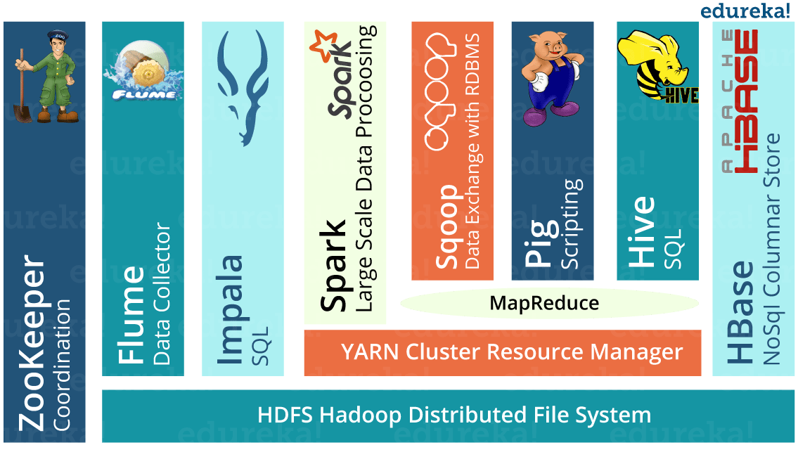 Hadoop CERN Tools - What is Hadoop - Edureka