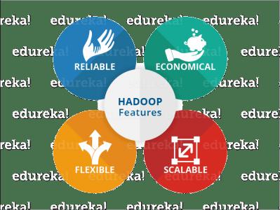 Hadoop Features - Hadoop Tutorial - Edureka