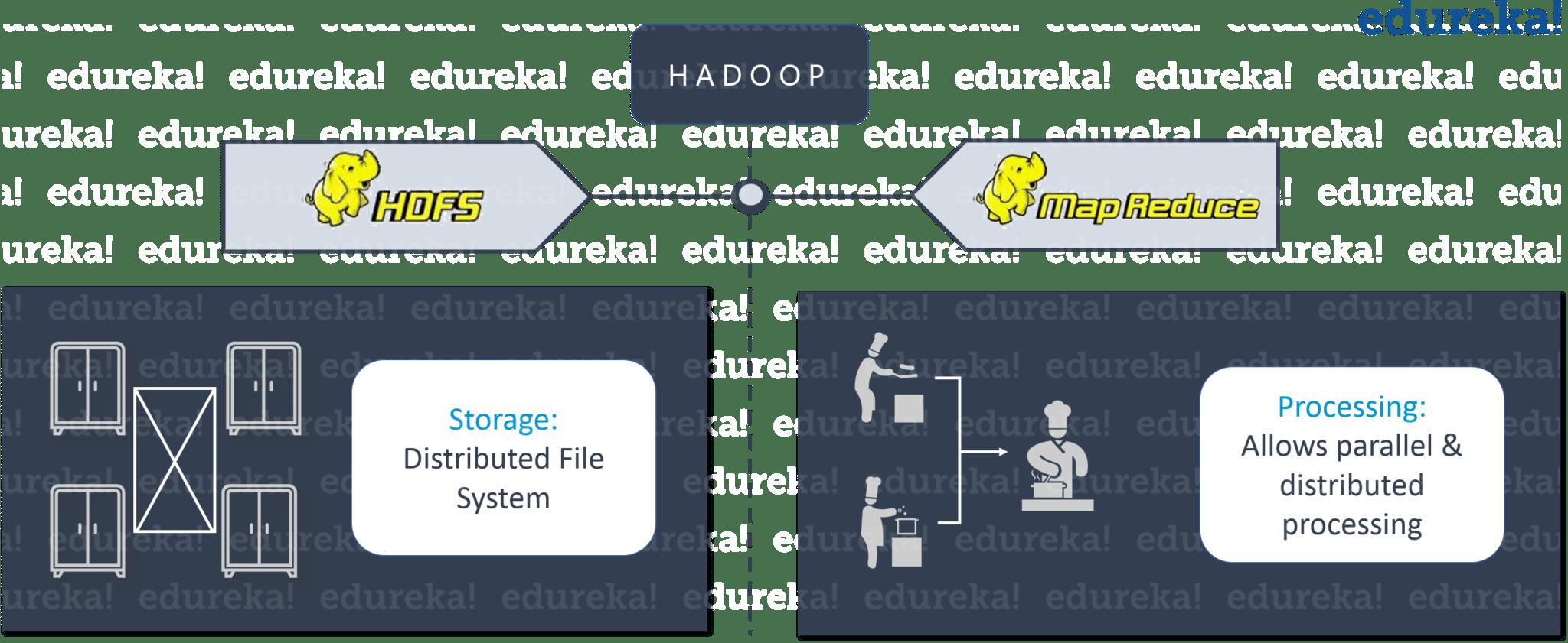 Hadoop as a Solution - Restaurant Analogy - Hadoop Tutorial - Edureka