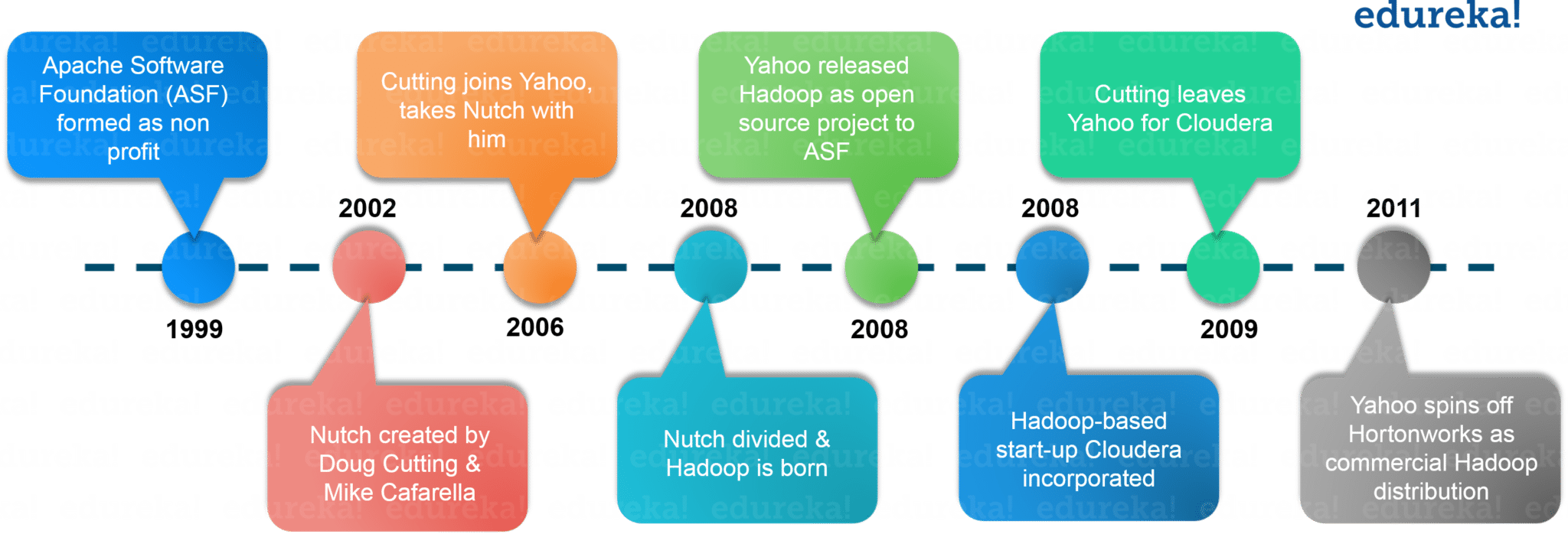 History of Hadoop - What is Hadoop - Edureka