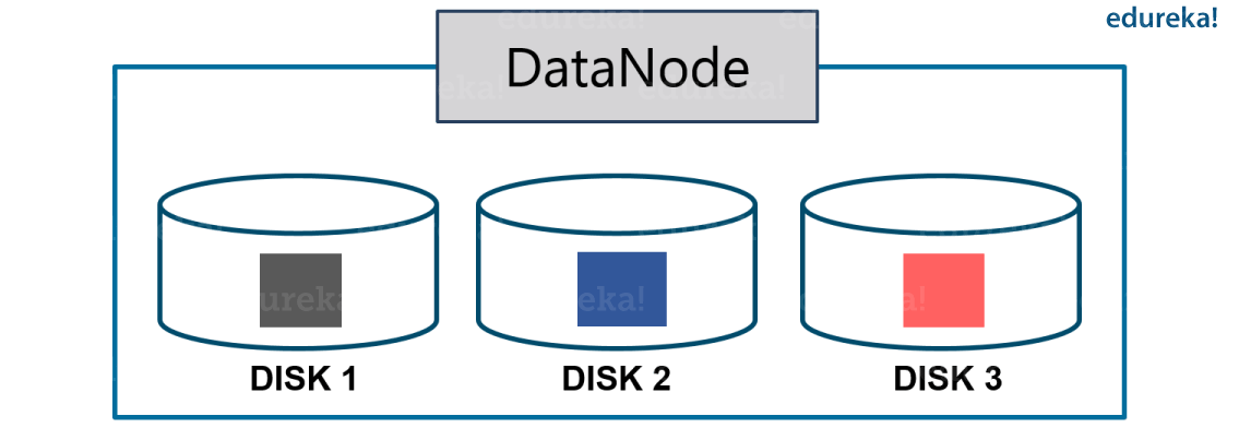 Intra Node Balancer - Hadoop Certification - Edureka