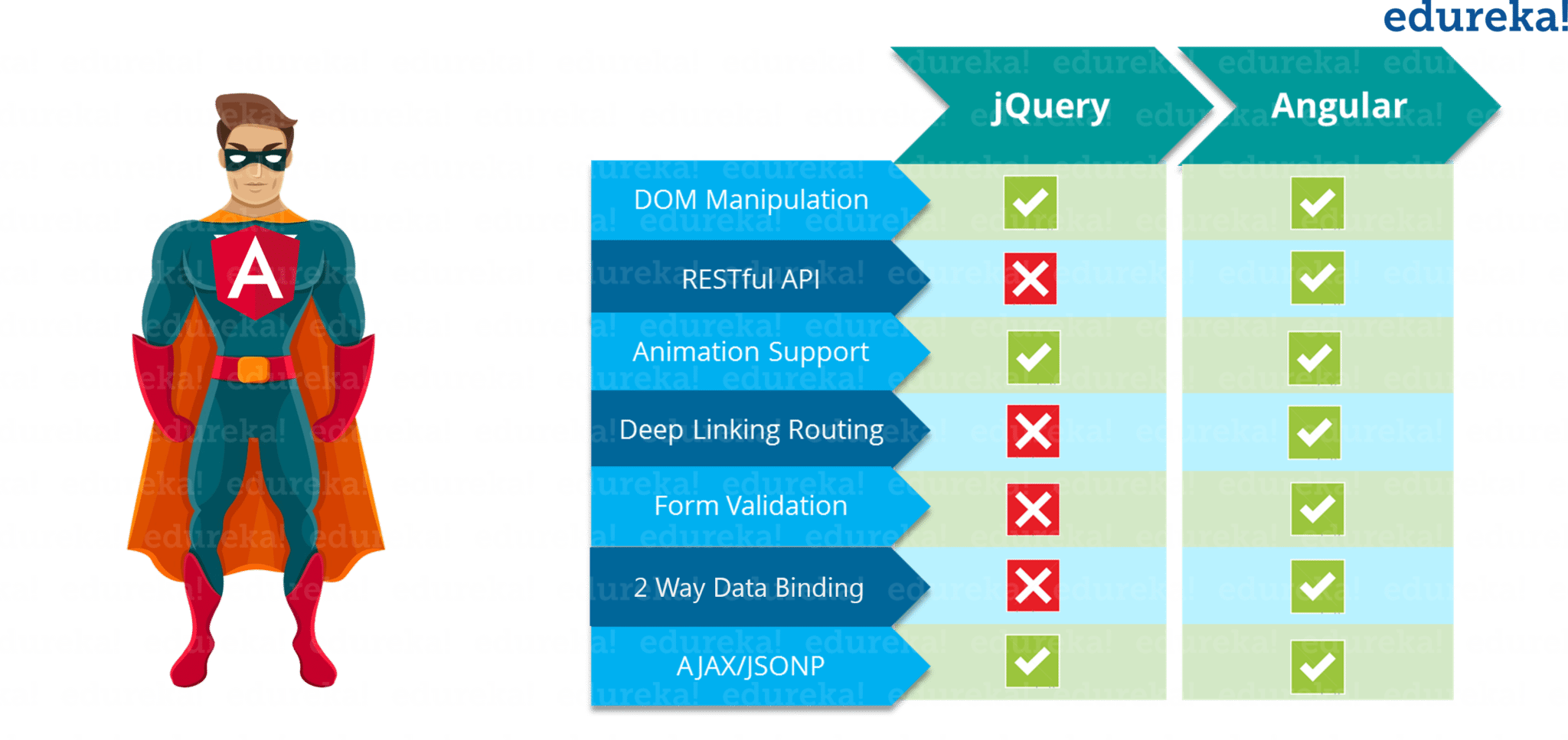 Jquery vs Angular - Angular Tutorial - Edureka