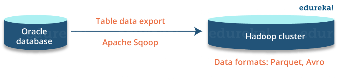 Offload Data to Hadoop - What is Hadoop - Edureka
