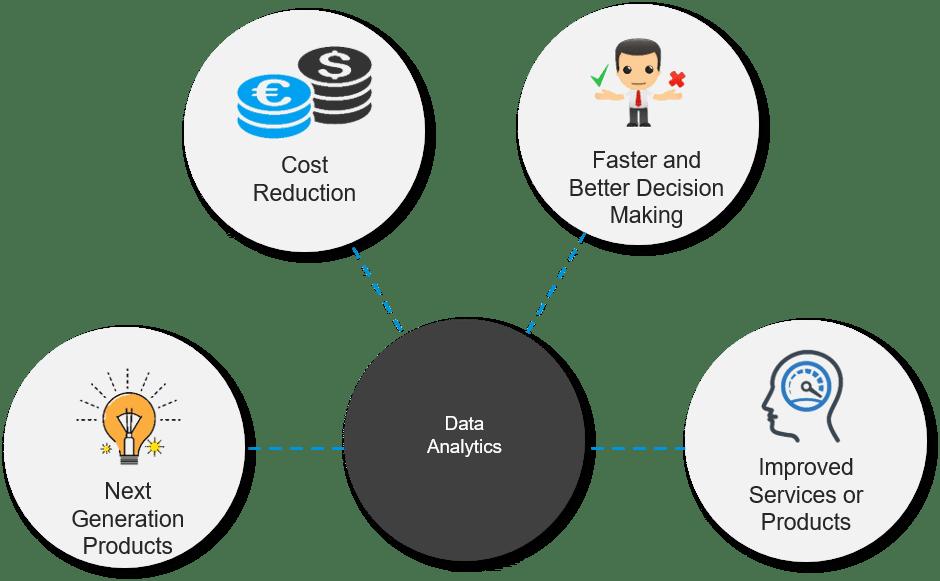 Why Data Science - Data Science Tutorial - Edureka