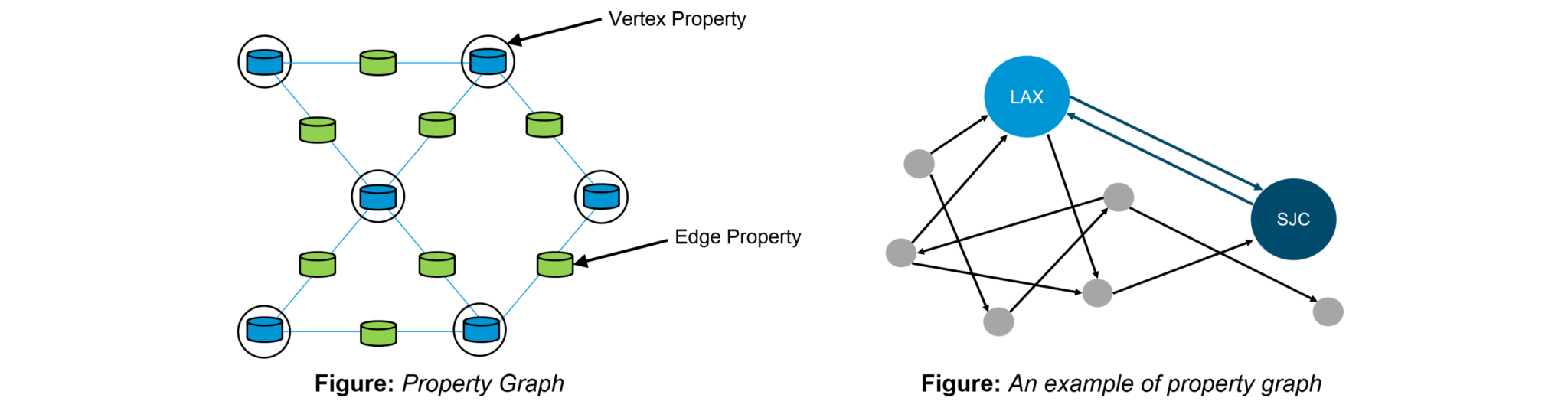 Spark graphx tutorial flight data analysis using spark graphx property graph spark graphx tutorial edureka baditri Gallery