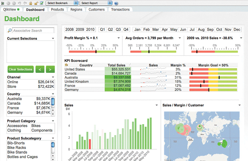 QlikView Dashboard - Tableau Vs QlikView - Edureka
