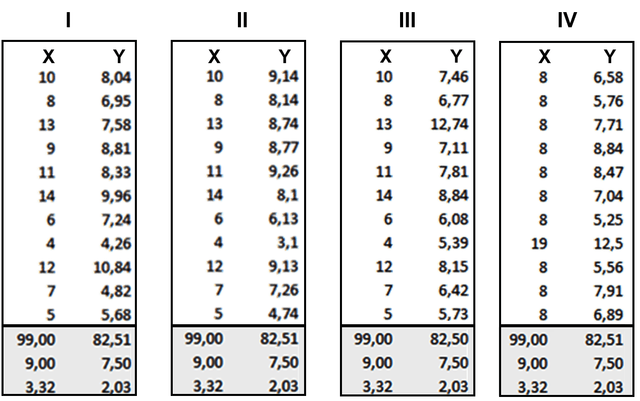 Quartet Dataset - Tableau Tutorial - Edureka