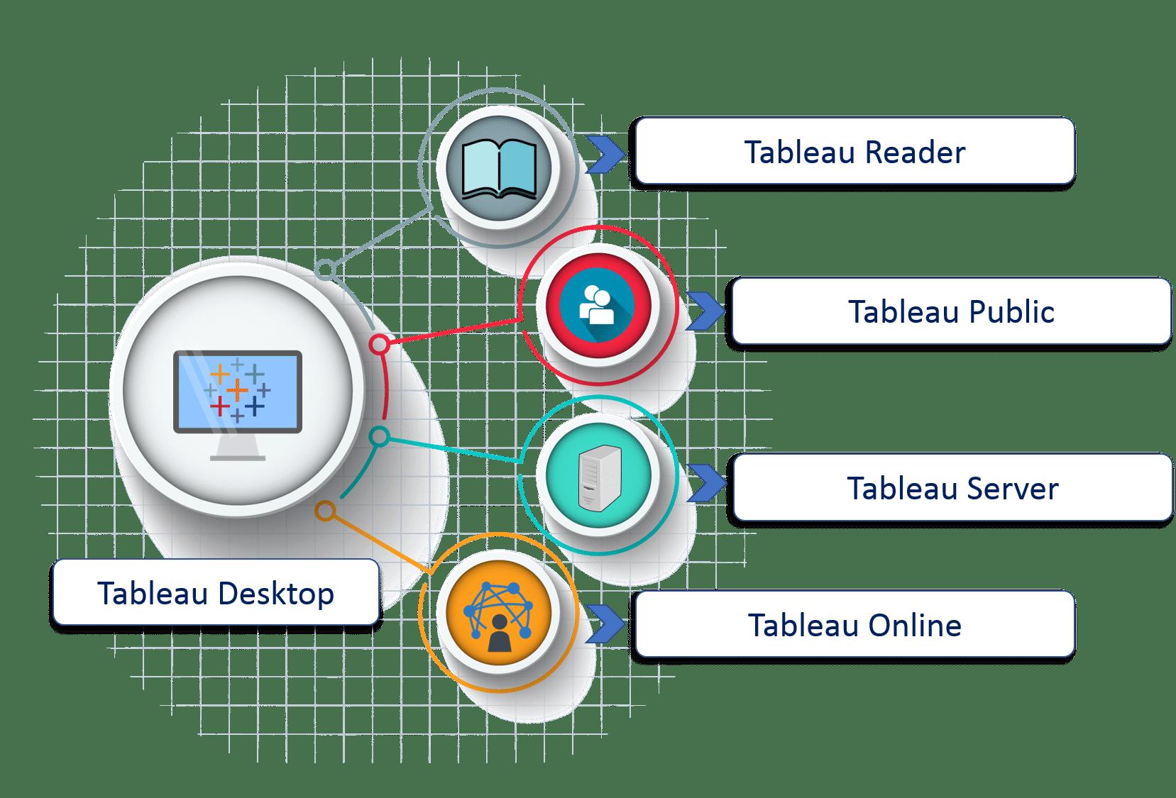 Tableau Product Family - Tableau Tutorial - Edureka