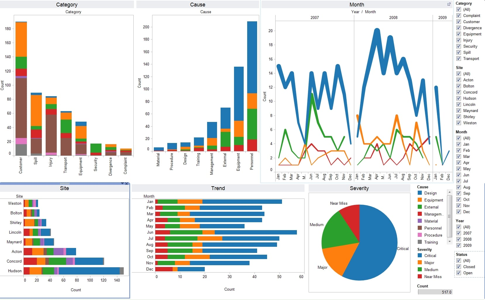 Tableau Visualization - Tableau Vs QlikView - Edureka