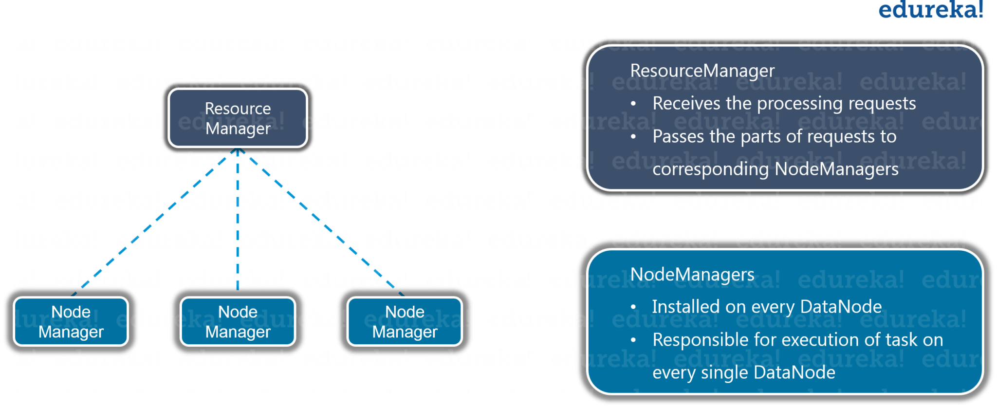 YARN - What is Hadoop - Edureka