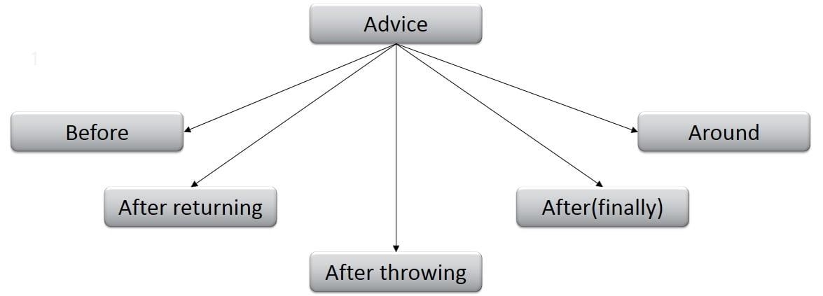 advice in AOP - Spring Tutorial - Edureka!