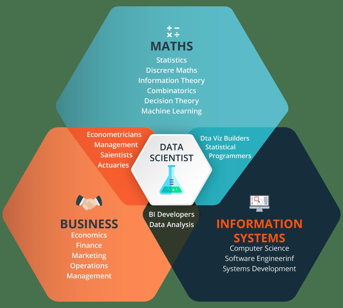 Data Scientist - Data Science Tutorial - Edureka