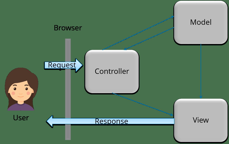 controller - Spring Framework Interview Questions - Edureka!