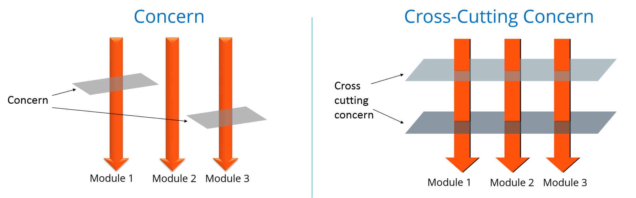 cross cutting concern vs concern - Spring Framework Interview Questions - Edureka!