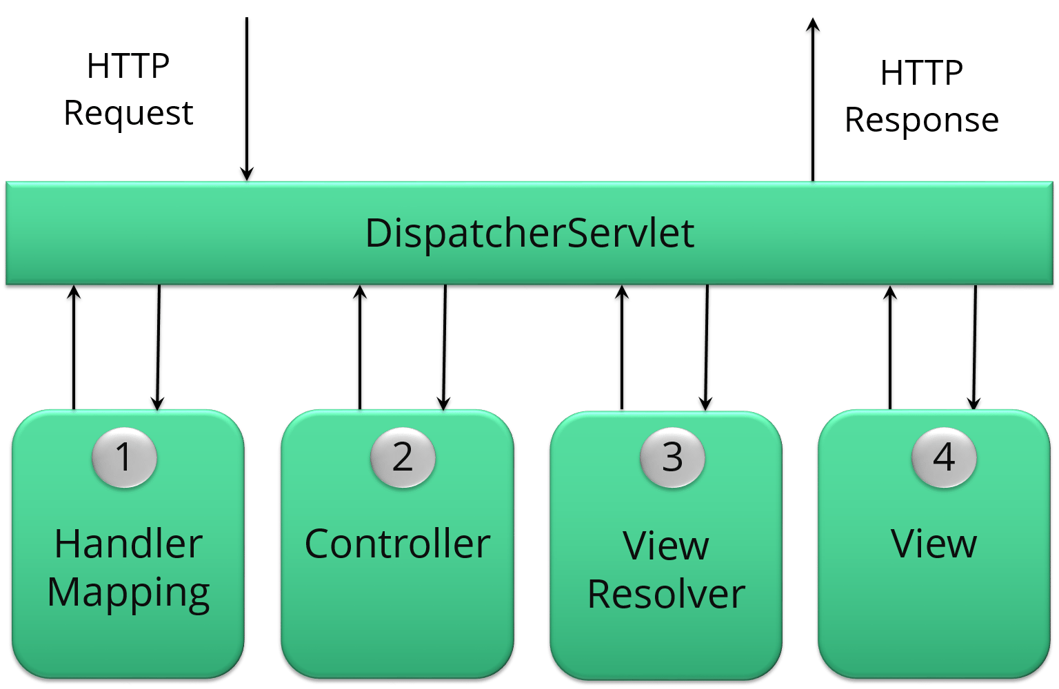 dispatcherServlet - Spring Framework Interview Questions - Edureka!