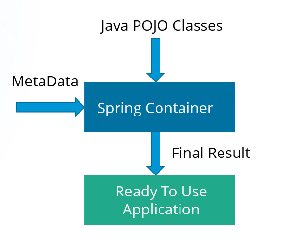 ioc - What Is Spring Framework - Edureka!