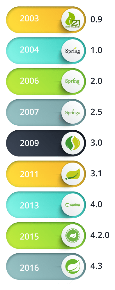 Spring version history - What Is Spring Framework - Edureka!