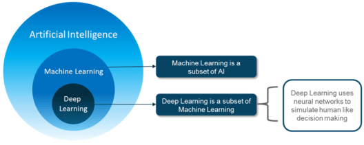 Deep Learning Tutorial | AI Using Deep Learning | Edureka