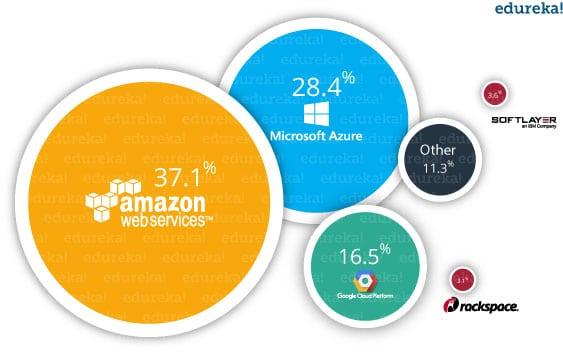 Azure Trends - What is Azure - Edureka