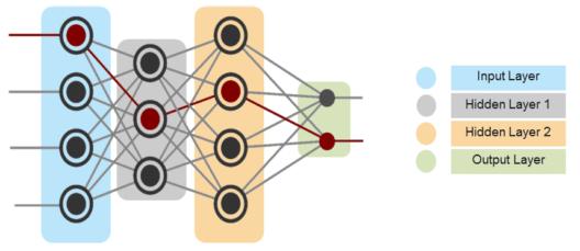 Deep Neural Network - Deep Learning Tutorial - Edureka