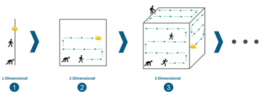 Dimensionality Problem - Deep Learning Tutorial - Edureka