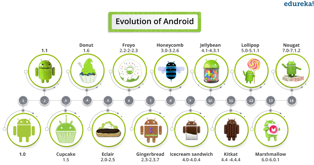 Evolution - Android Tutorial - Edureka