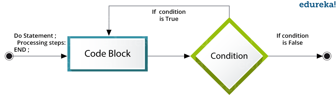 Loops In SAS - SAS Programming - Edureka