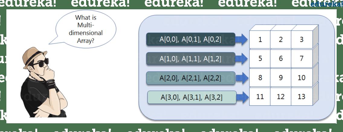 MultiDimensionalArray - Python Numpy tutorial - Edureka