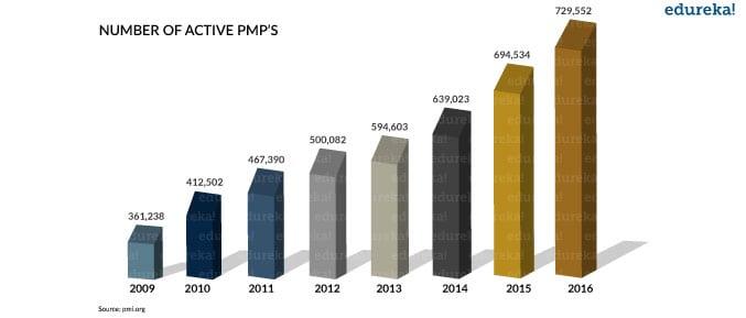 Number of Active PMPs - PMP Certification - Edureka
