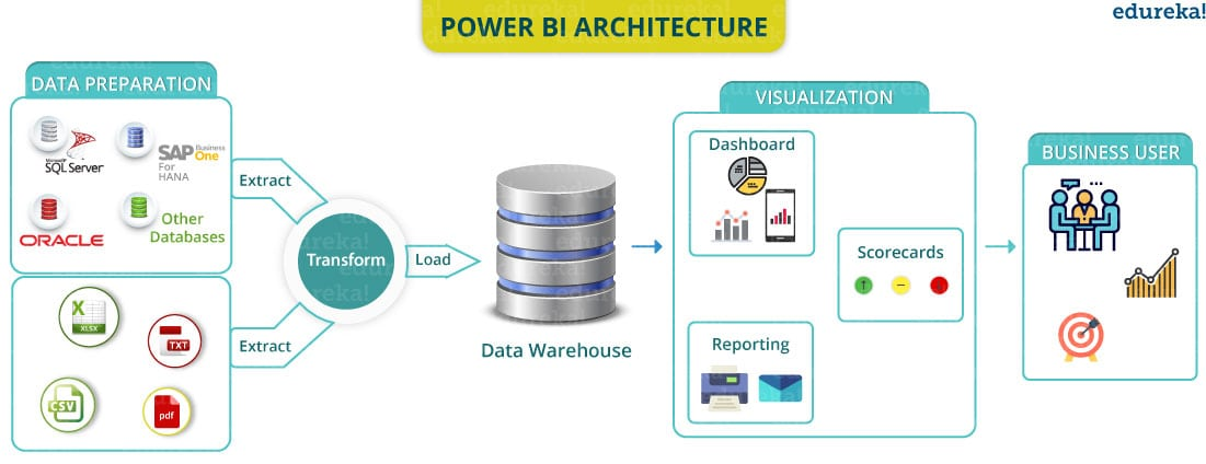 ARCHITECTURE - Power BI Tutorial - Edureka