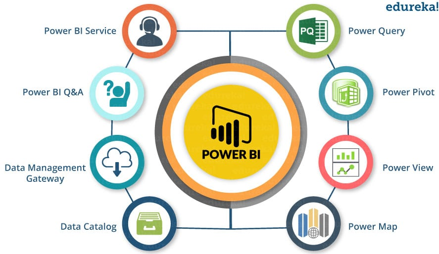 components - Power BI Tutorial - Edureka