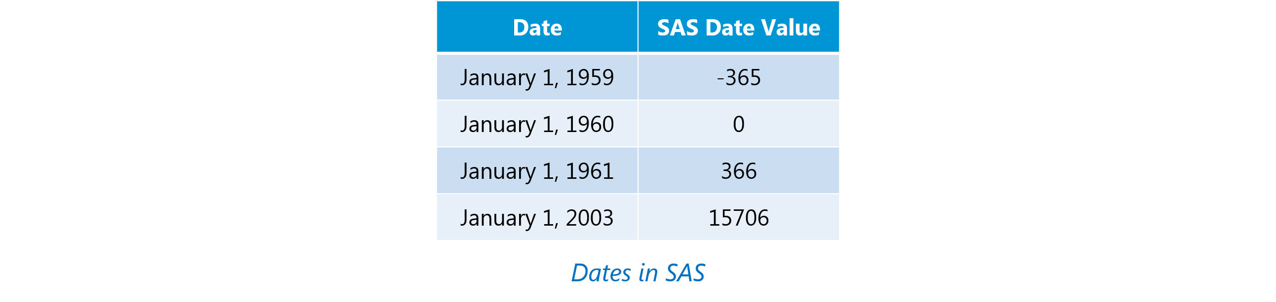 sas dates sas interview questions edureka