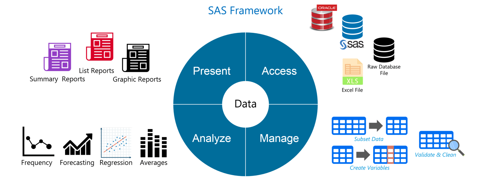 sas framework sas interview questions edureka