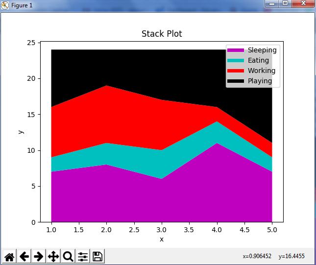StackPlot - Python Matplotlib - Edureka
