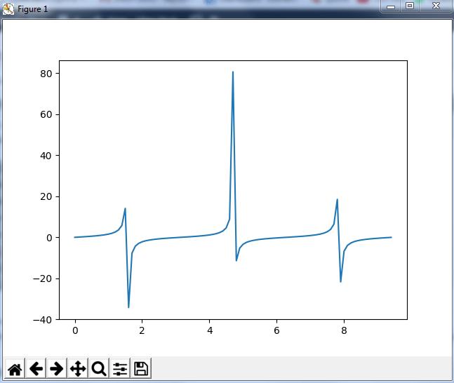 TanGraph - python numpy tutorial - Edureka