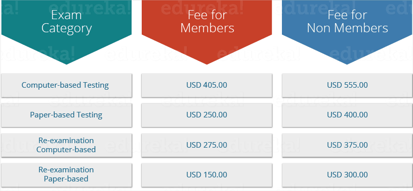 PMP Certification Fees - Edureka