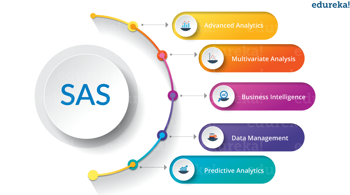 SAS Application - SAS Tutorial - Edureka