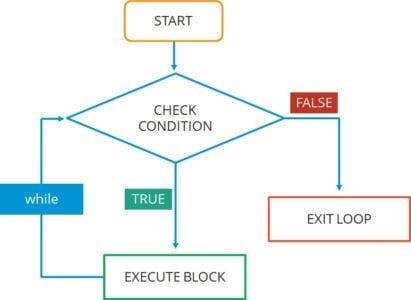 R Programming | Beginners Guide To R Programming Language | Edureka
