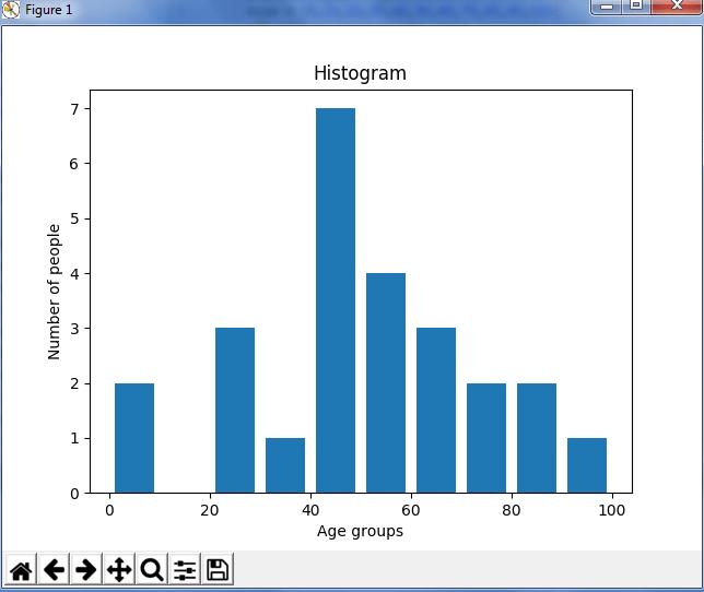 Histogram - Python Matplotlib - Edureka