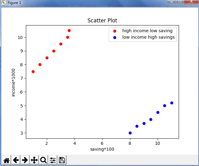 Matplotlib Tutorial | Python Matplotlib Library with