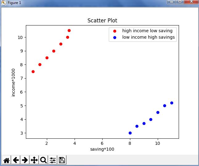 ScatterPlot - Python Matplotlib - Edureka
