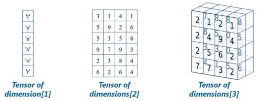 Tensors - TensorFlow Tutorial - Edureka