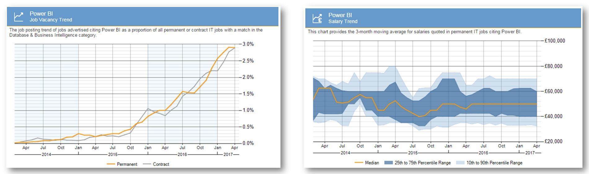 Power BI Trends - Power BI Interview Questions - Edureka
